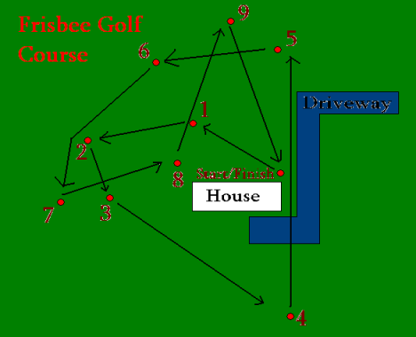 frolf course